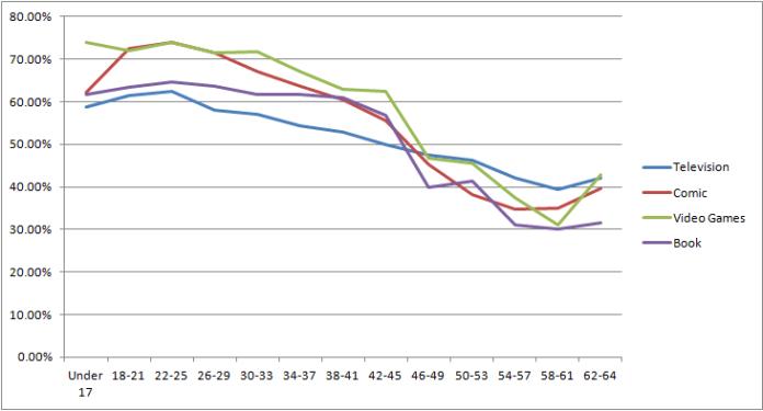 Men by Age (Percentage)