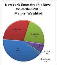 EDIT NYT13 Manga weighted