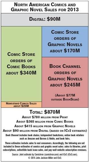 Comichron ICV2 2013 infographic.jpg