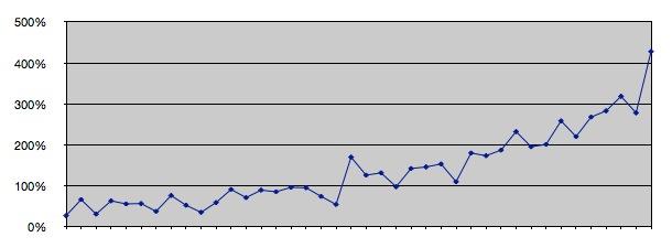 Sept 2014 graph 1