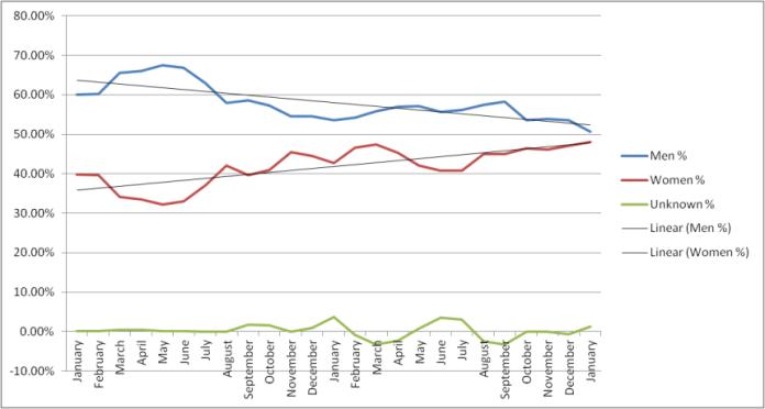 population-trend-line-2013-2014.png