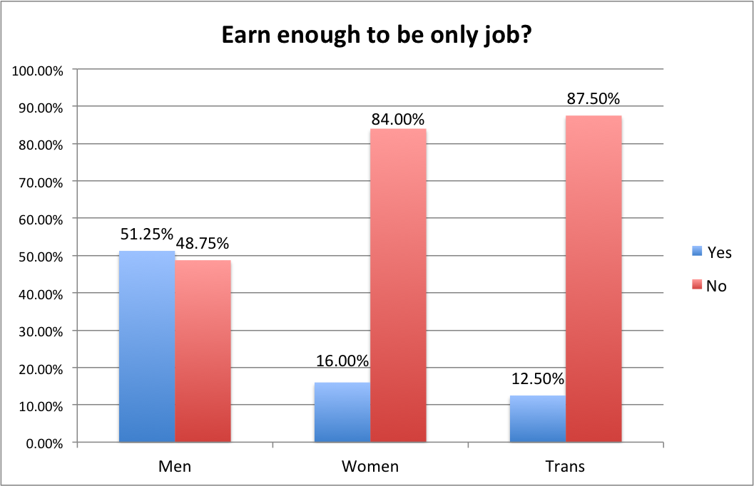 4-Earn-Enough-to-be-Only-Job