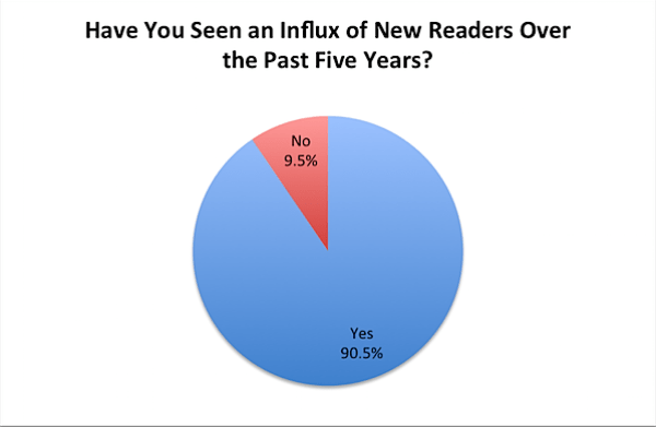 11-Influx-of-New-Readers.png