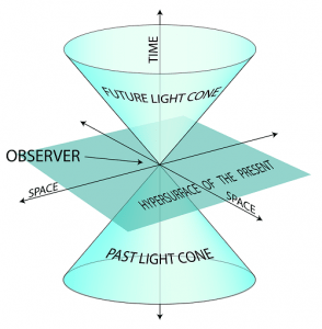 Four dimensional Einsteinian Space-time. Maybe.