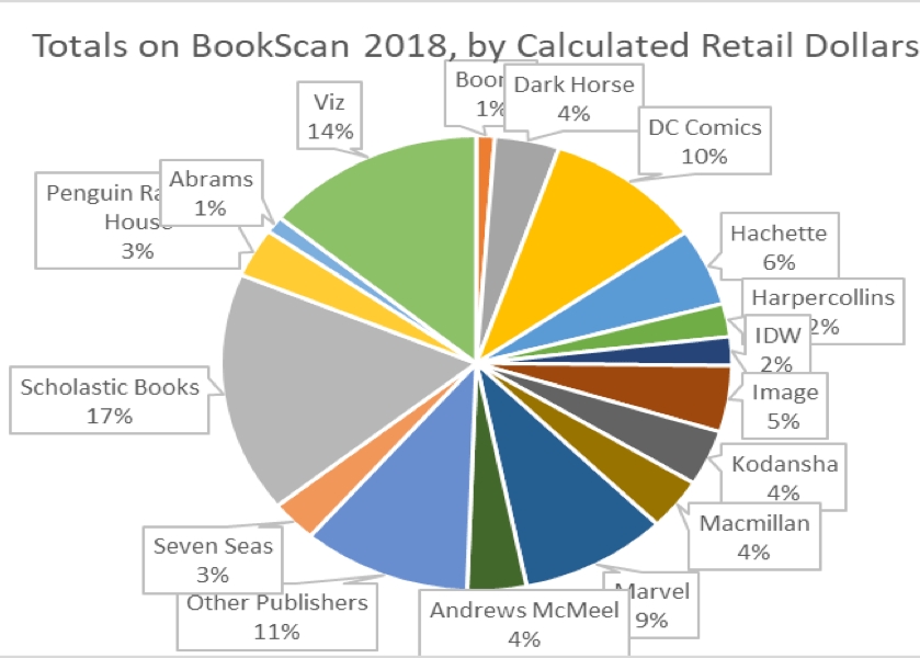retail dollars bookscan 2018
