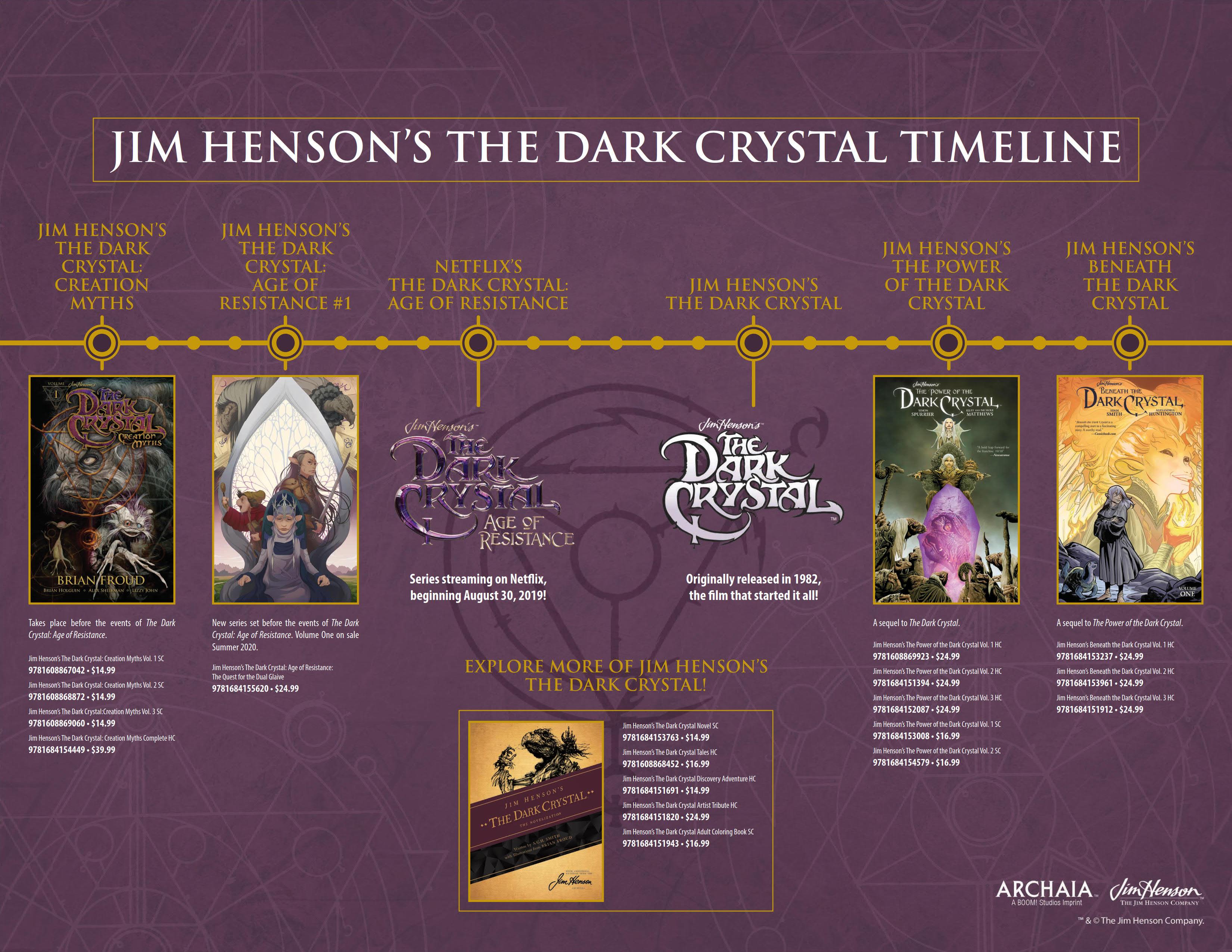 The Dark Crystal timeline