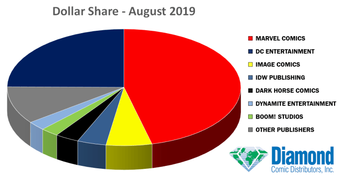 august sales charts dollar share