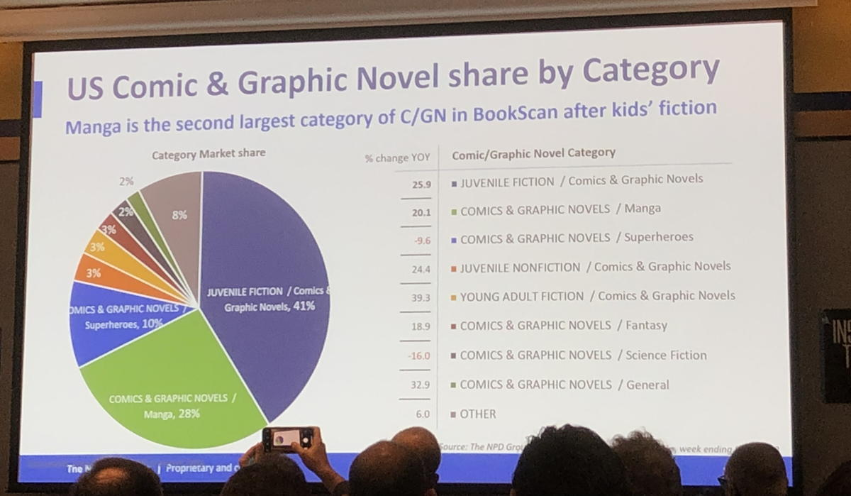 bookscan charts that shows a changing comics industry