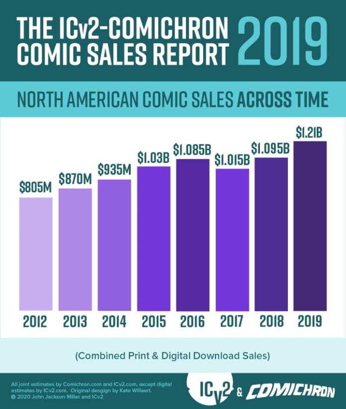 comic book news comic book sales 2019
