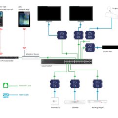 Hdmi Setup Diagram Ansul Micro Switch Wiring Just Add Power Over Ip Signal Distribution Networks How An Hd Matrix Works