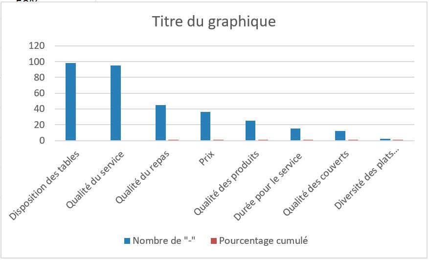 Diagramme de Pareto : Définition / Méthode / Technique