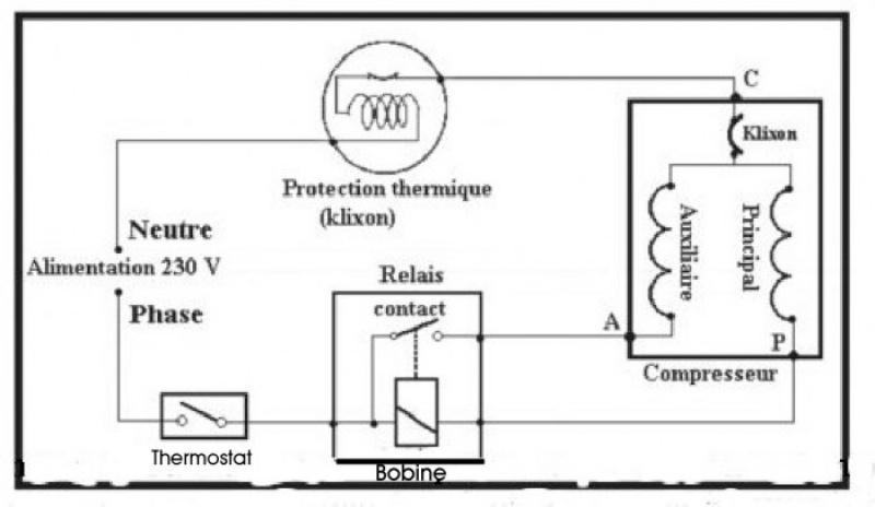 Comment reparer un refrigerateur