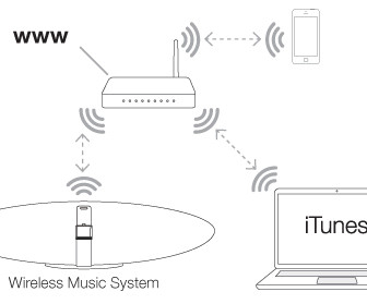comment fonctionne airplay