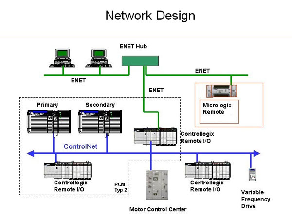 Phone System Wiring Basics Specializing In Instrumentation Amp Control System Design As