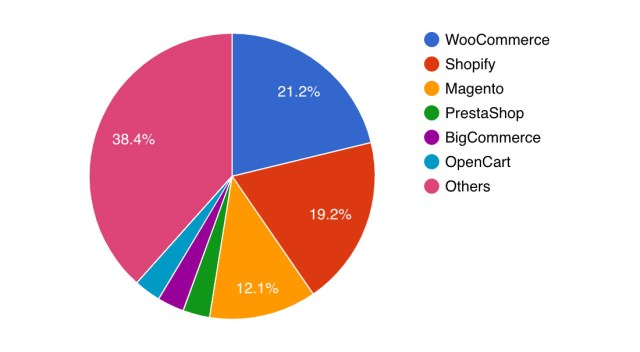 eCommerce Statistics from BuiltWith