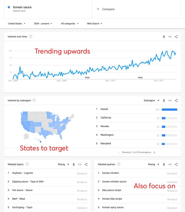 Korean Sauce Market Research on Google Trends