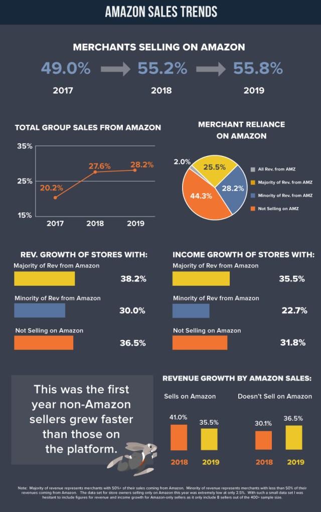 Amazon Sales Trends