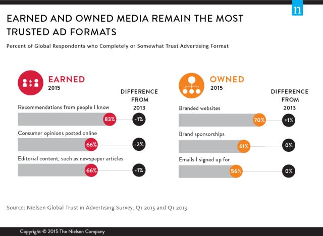 Nielsen Global Trust in Advertising survey
