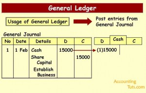 How to Make Ledger Account