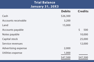 trial balance sums To do this, click on the trial balance button on the navigation toolbar  the  balances being imported were good to begin with (ie sum to zero.