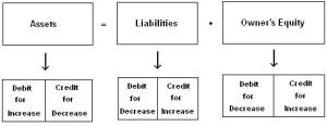 Debit Credit Rules in Accounting