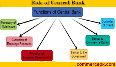 functions of central bank Economies a currency board may serve this function) and in serving as the  liquidity backstop for financial markets in turn, these two roles for the central  bank.
