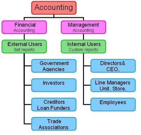bookkeeping это