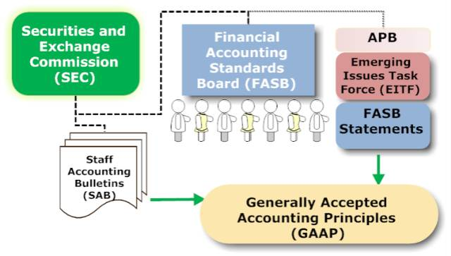 What is GAAP