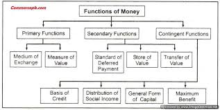 what are the primary functions of money