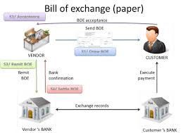 What is bill of exchange and its characteristics