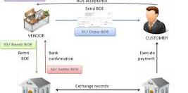 what is bill of exchange