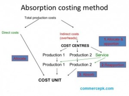 absorption costing method