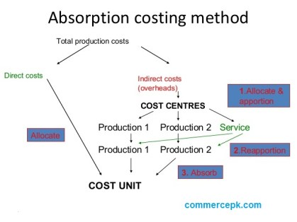 absorption costing method