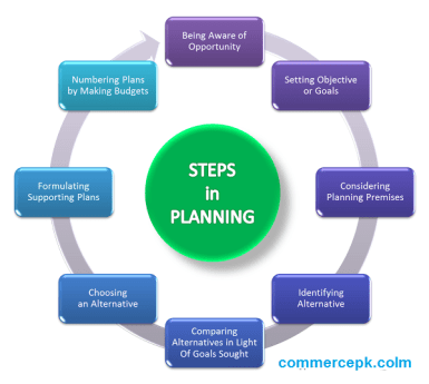 Steps in planning
