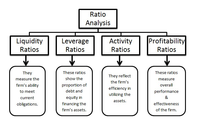 Financial Ratio And Its Analysis  Purpose  Importance  Formula  Uses
