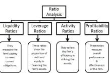 ratio analysis financial