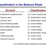 Classifications on balance sheet