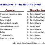Classifications on balance sheet