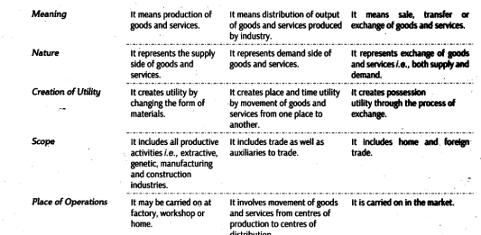 Difference between Business, Trade and Commerce