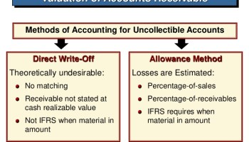 How to Evaluating Accounts Receivable Method