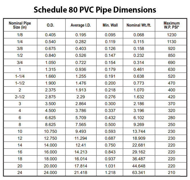 pvc piping sizing charts for sch 40