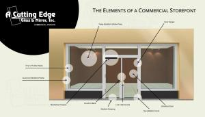 Commercial Aluminum and Glass Storefront Info Graphic