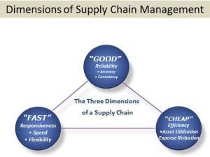 supply chian dimesions