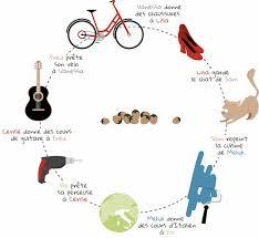 cycletroc