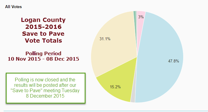 District 1 Save to Pave Program | Logan County Oklahoma