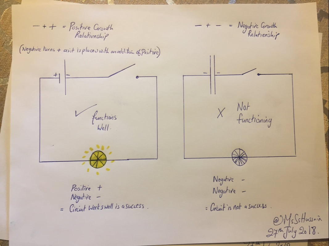 small resolution of lets imagine a simple electric circuit there must be a positive and a negative charge for that circuit to function however the same circuit won t