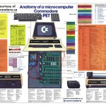 Anatomy-of-a-microcomputer-Commodore_PET_Poster