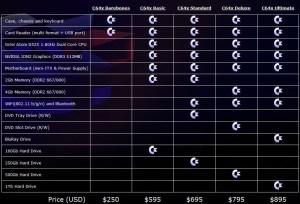 CommodoreUSA-C64x-models-pricing