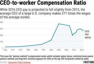 ceo-to-worker-compensation-ratio-1965-2016