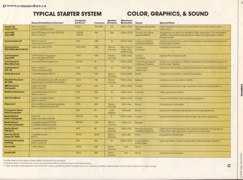 home-compuer-comparison-appleII-atari400=c64-pet-vic20-exidy-ibm-pc-osborne1-nec-trs80-ti99_compute_dec8-page2